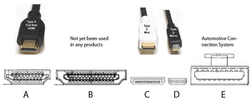 HDMI端子タイプ比較(Wikipedia)